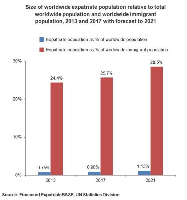 Finaccord - Global Expatriates: Size, Segmentation and Forecast for